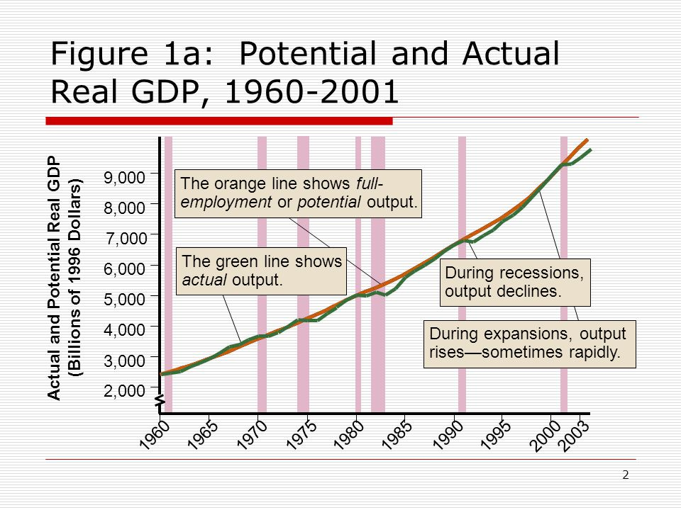 Figure 1a: Potential and Actual Real GDP,
