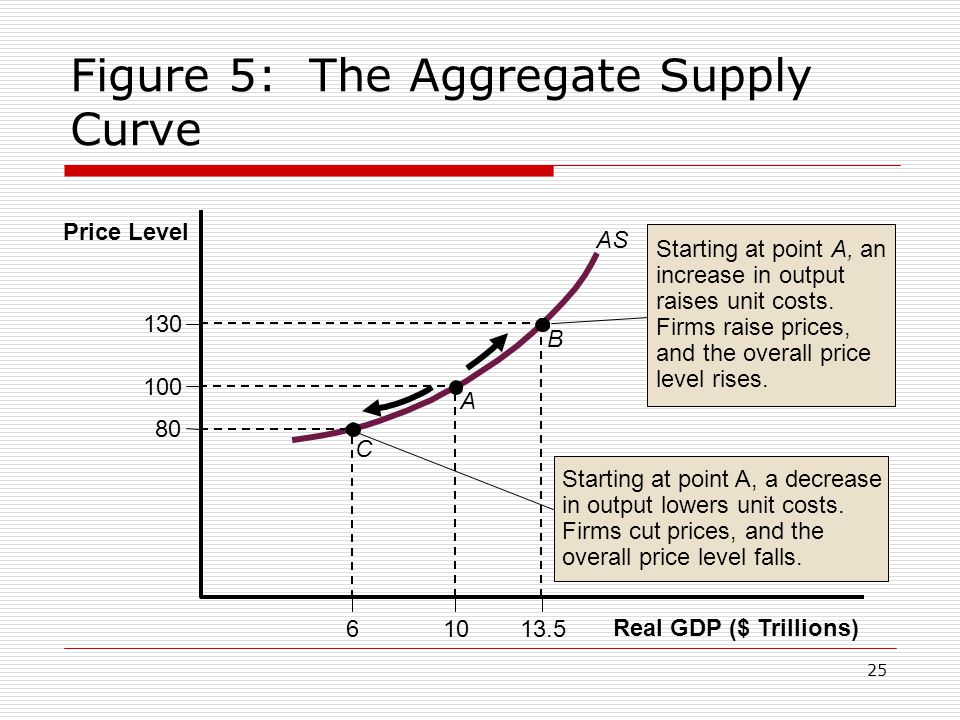 Figure 5: The Aggregate Supply Curve