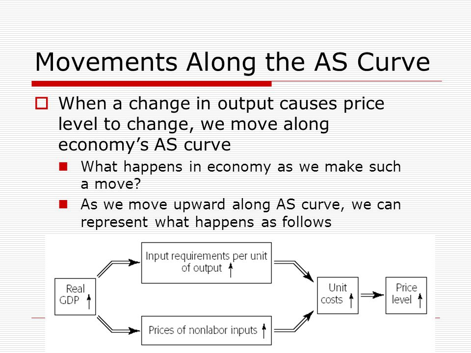 Movements Along the AS Curve