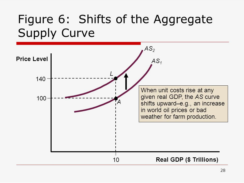 Figure 6: Shifts of the Aggregate Supply Curve