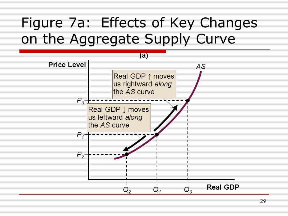 Figure 7a: Effects of Key Changes on the Aggregate Supply Curve