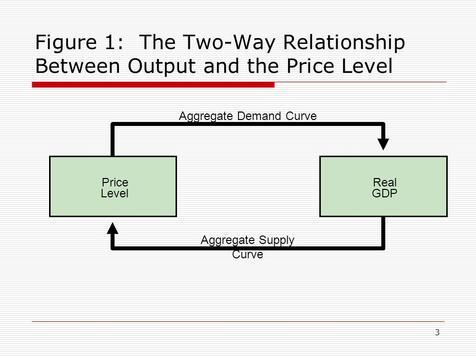 Figure 1: The Two-Way Relationship Between Output and the Price Level