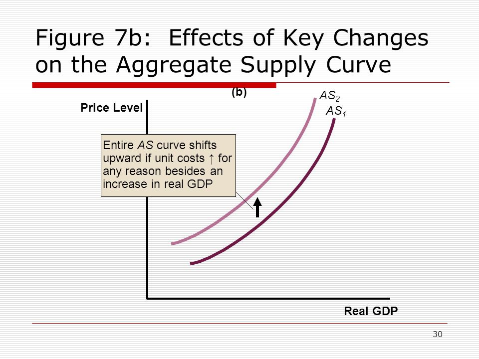 Figure 7b: Effects of Key Changes on the Aggregate Supply Curve