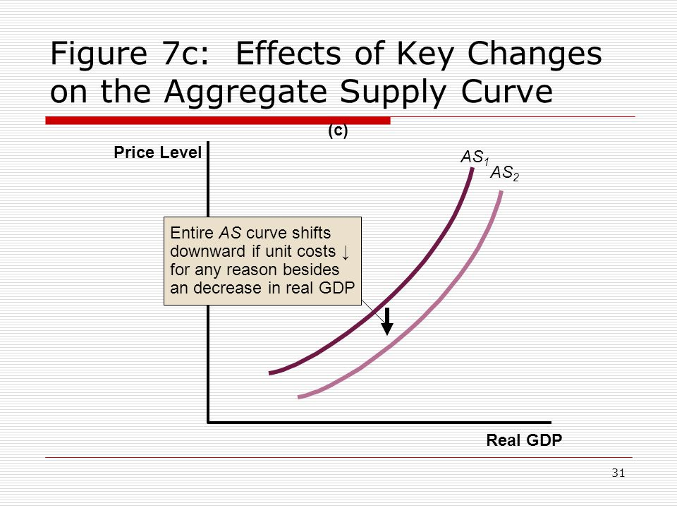 Figure 7c: Effects of Key Changes on the Aggregate Supply Curve