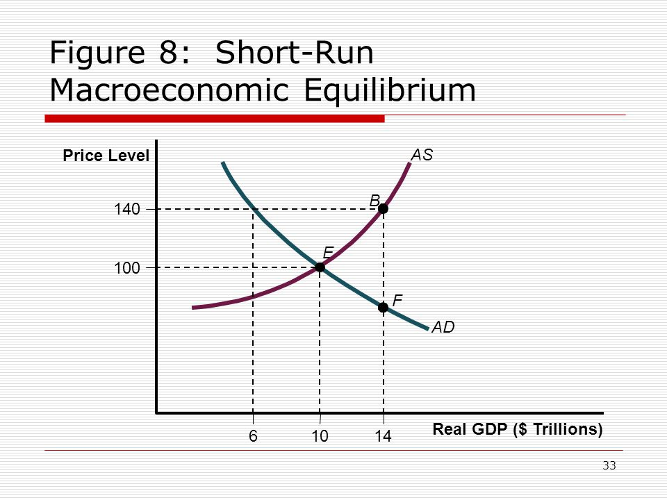 Figure 8: Short-Run Macroeconomic Equilibrium