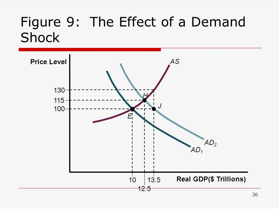 Figure 9: The Effect of a Demand Shock