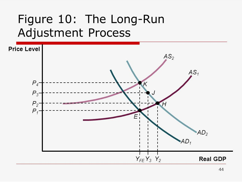 Figure 10: The Long-Run Adjustment Process