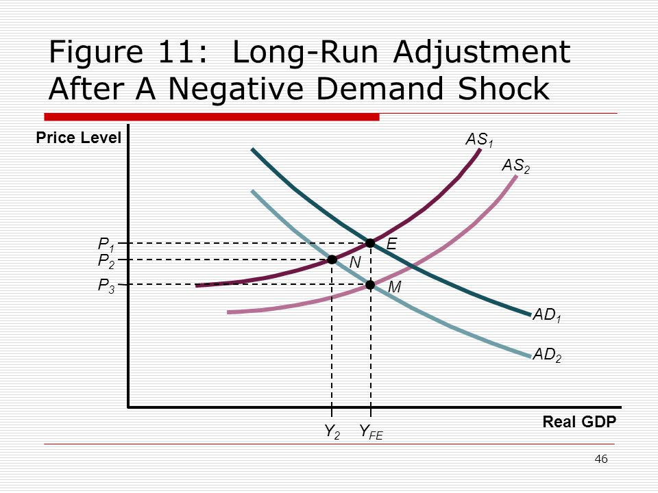 Figure 11: Long-Run Adjustment After A Negative Demand Shock
