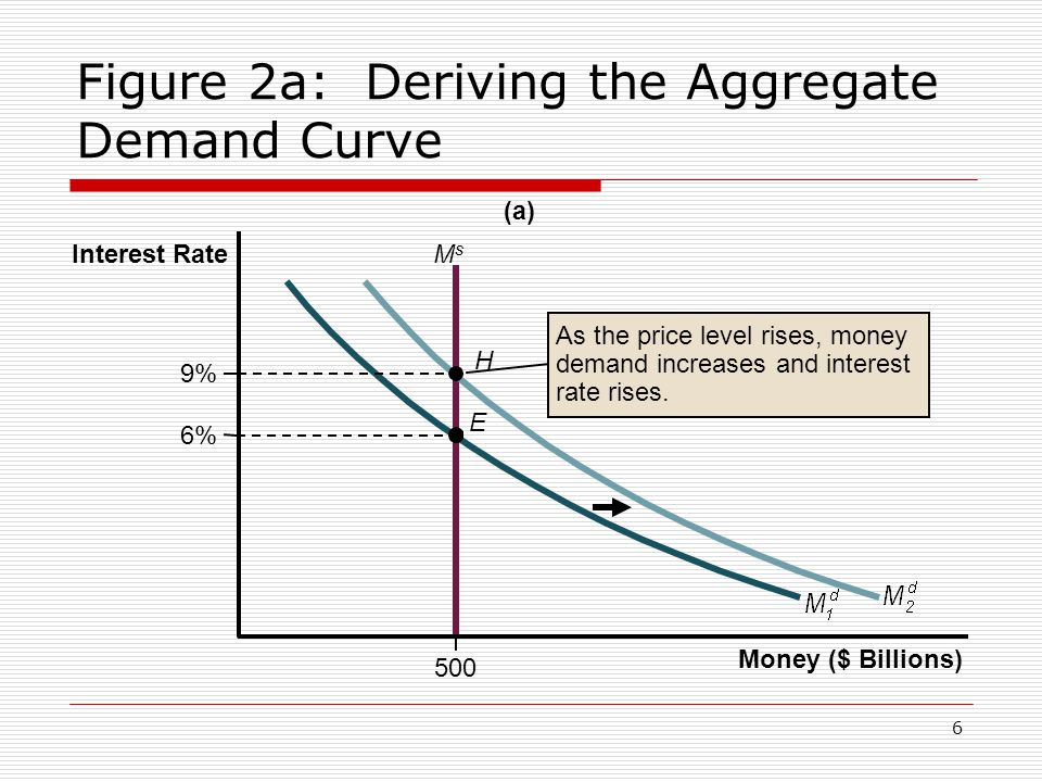 Figure 2a: Deriving the Aggregate Demand Curve