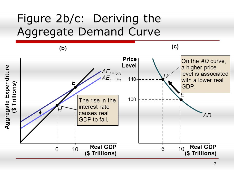 Figure 2b/c: Deriving the Aggregate Demand Curve