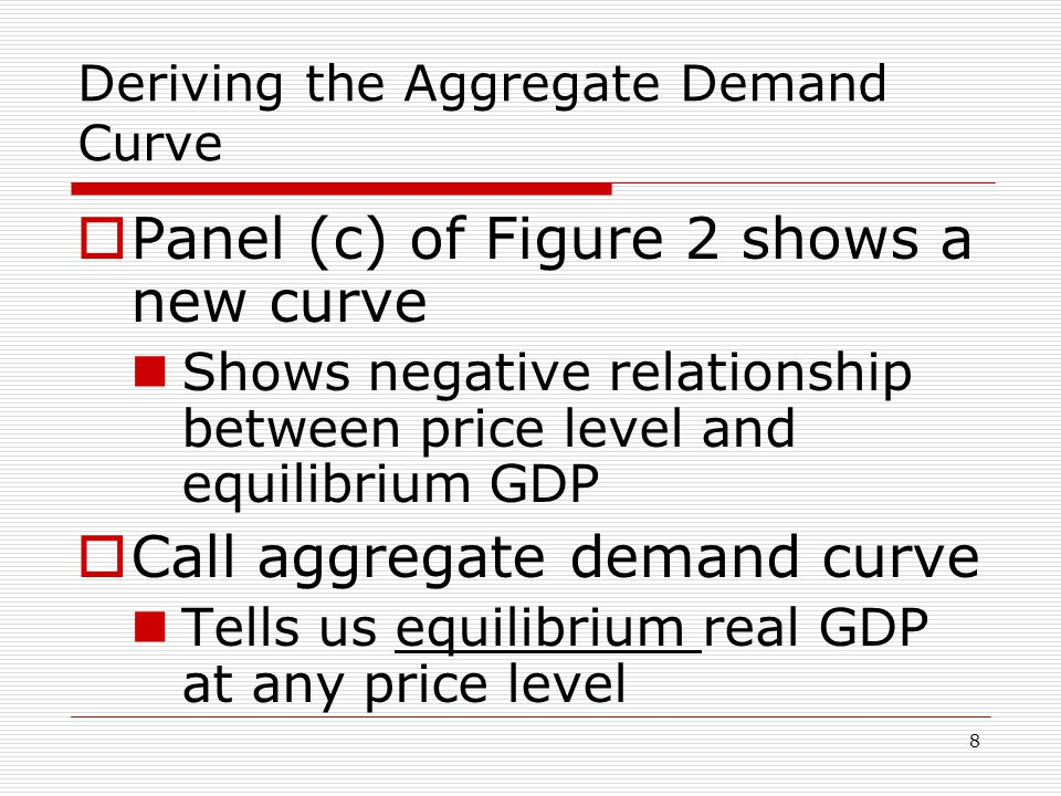 Deriving the Aggregate Demand Curve