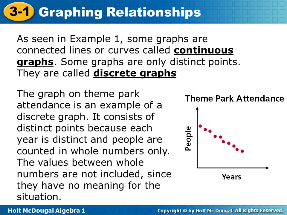 As seen in Example 1, some graphs are connected lines or curves called continuous graphs. Some graphs are only distinct points. They are called discrete graphs