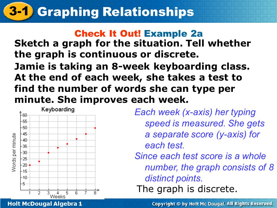 Check It Out! Example 2a Sketch a graph for the situation. Tell whether the graph is continuous or discrete.