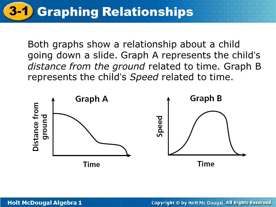 Both graphs show a relationship about a child going down a slide