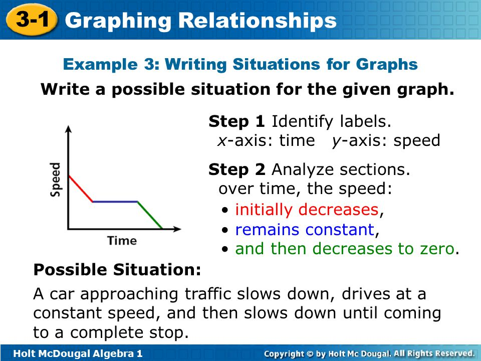Example 3: Writing Situations for Graphs