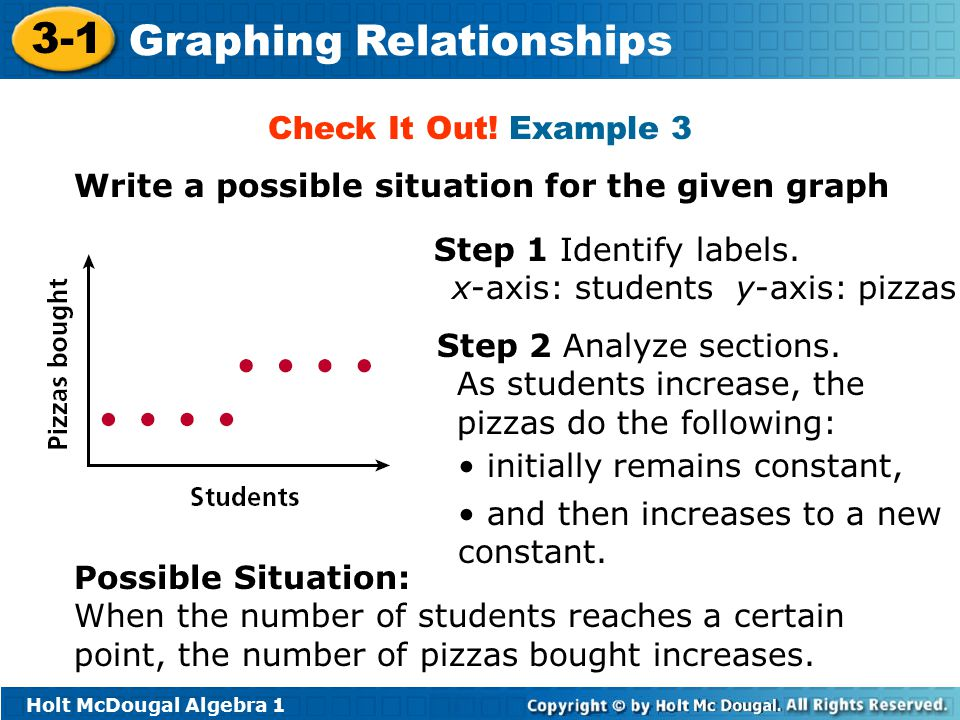 Check It Out! Example 3 Write a possible situation for the given graph. Step 1 Identify labels. x-axis: students y-axis: pizzas.