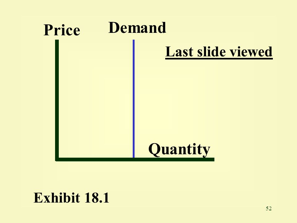 Demand Price Last slide viewed Quantity Exhibit 18.1