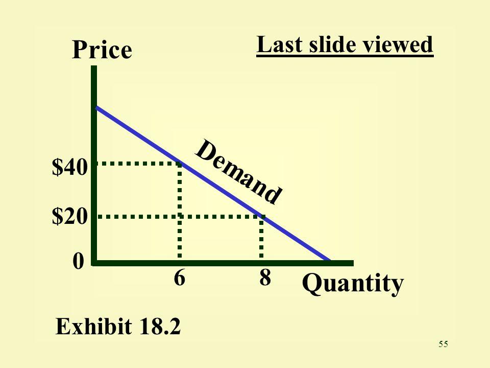 Last slide viewed Price $40 Demand $20 6 8 Quantity Exhibit 18.2