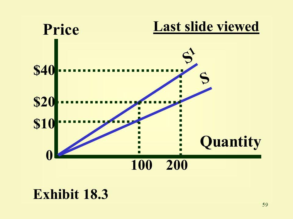Last slide viewed Price S1 $40 S $20 $10 Quantity 100 200 Exhibit 18.3