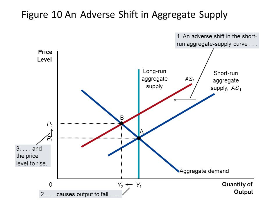 Figure 10 An Adverse Shift in Aggregate Supply