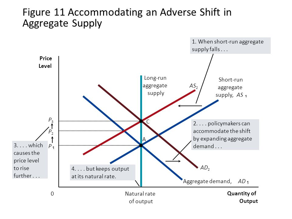 Figure 11 Accommodating an Adverse Shift in Aggregate Supply