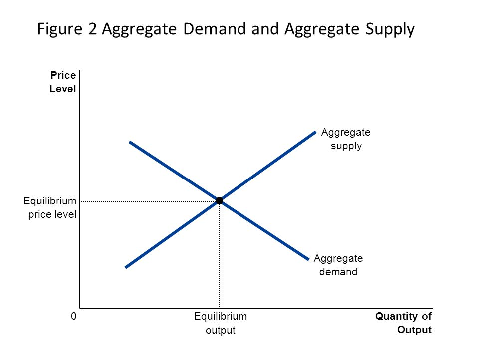 aggregate demand and aggregate supply The aggregate supply & aggregate demand model (as-ad model) is a popular economic model, and is currently taught as a beginner's economic model with the capabilities to model macroeconomic policy and to account for business cycles of recession and expansion.