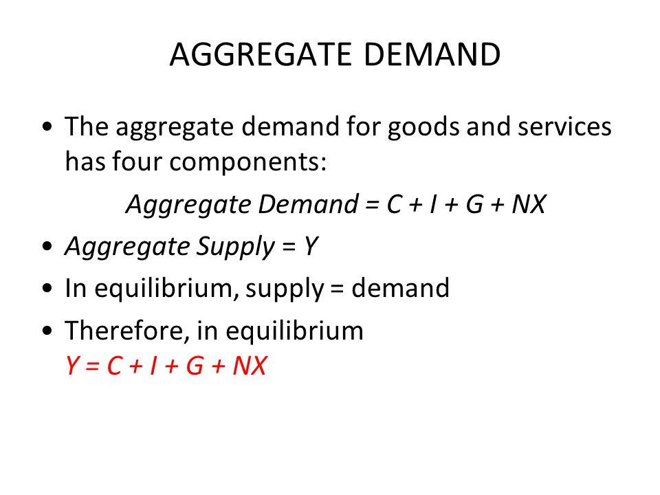 Aggregate Demand = C + I + G + NX