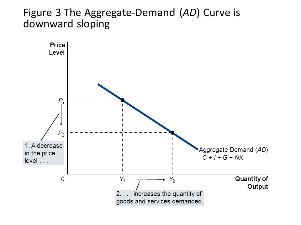 Figure 3 The Aggregate-Demand (AD) Curve is downward sloping