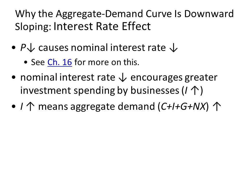 P↓ causes nominal interest rate ↓