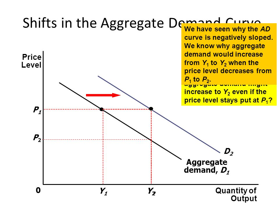 Shifts in the Aggregate Demand Curve