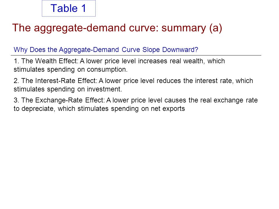 The aggregate-demand curve: summary (a)