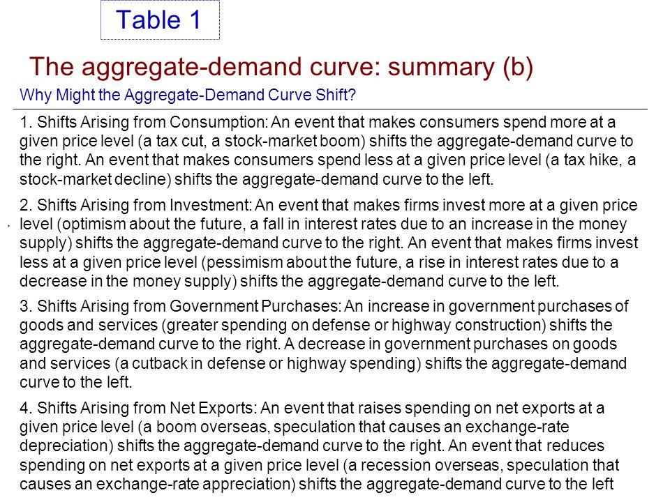 The aggregate-demand curve: summary (b)