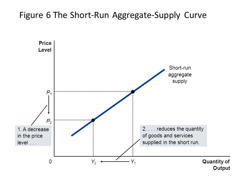 Figure 6 The Short-Run Aggregate-Supply Curve