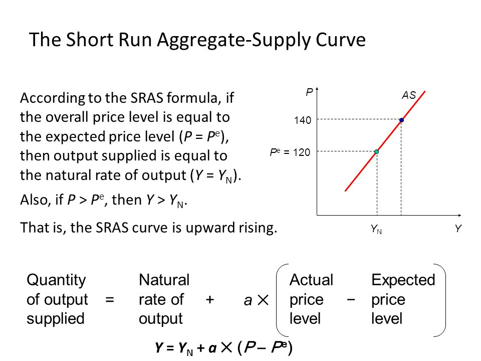 The Short Run Aggregate-Supply Curve