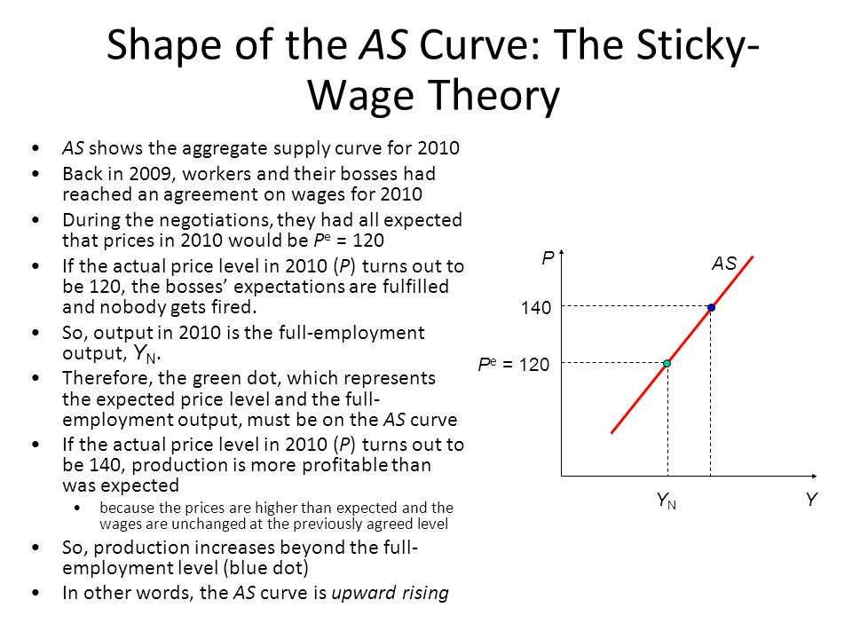 Shape of the AS Curve: The Sticky-Wage Theory