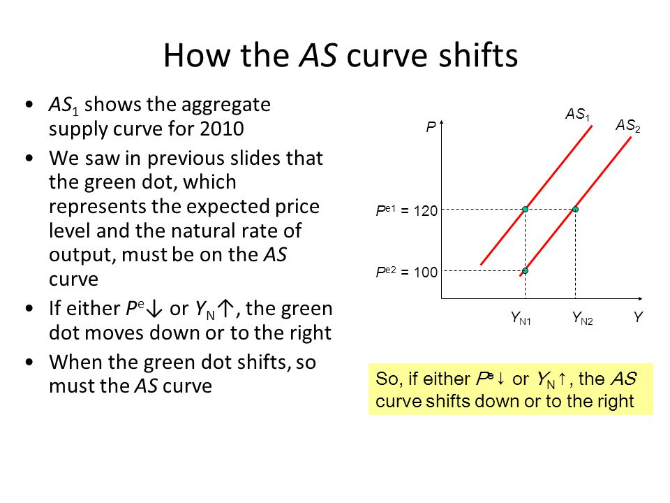 How the AS curve shifts AS1 shows the aggregate supply curve for 2010