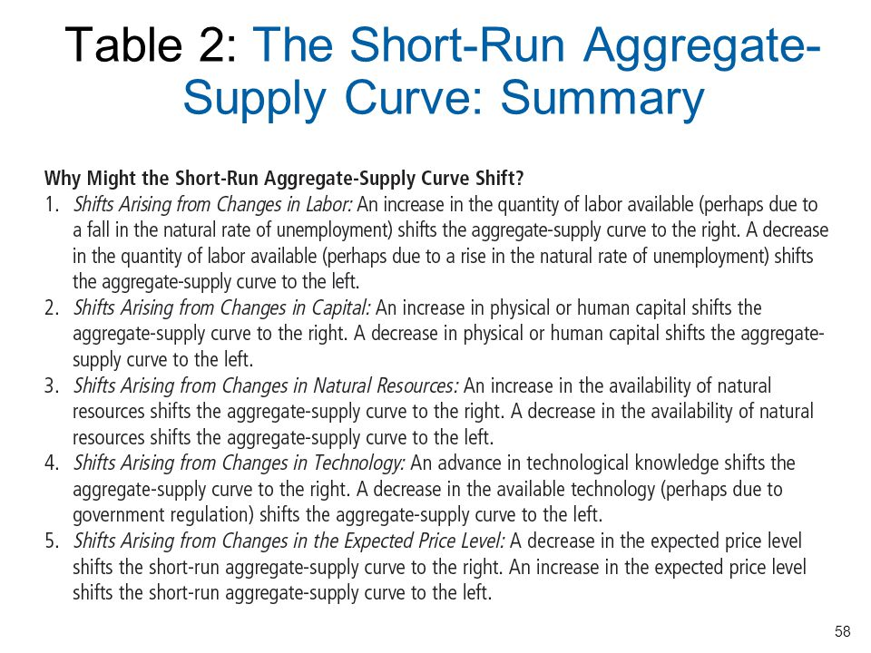 Table 2: The Short-Run Aggregate-Supply Curve: Summary