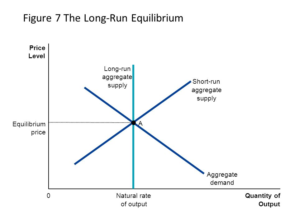 long run equilibrium Short run equilibrium (profit max) 4 long run equilibrium and efficiency 5 other issues ii definition: monopolistic competition.