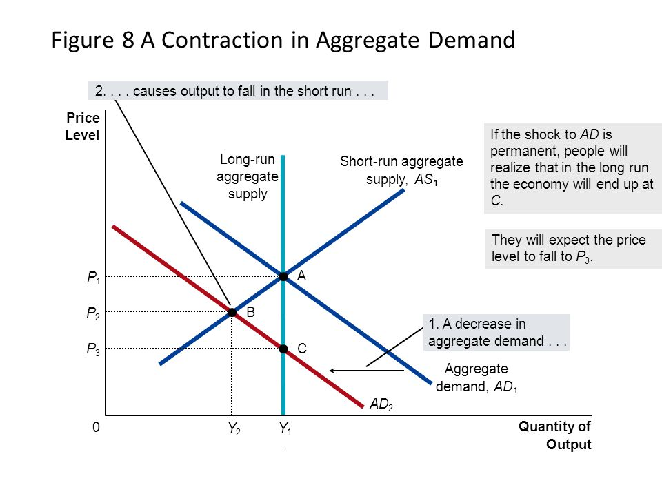 Figure 8 A Contraction in Aggregate Demand