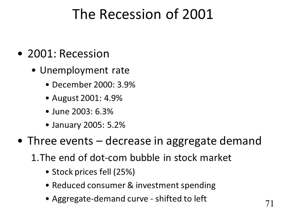 The Recession of 2001 2001: Recession