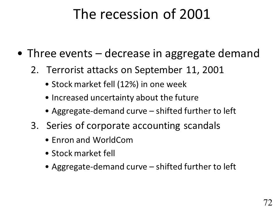 The recession of 2001 Three events – decrease in aggregate demand
