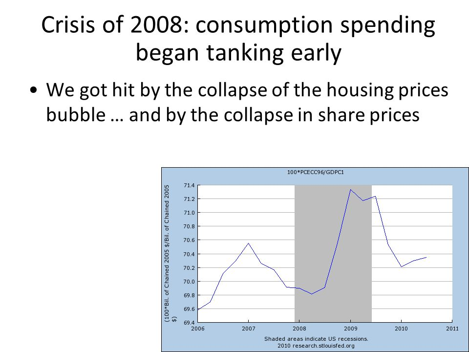 Crisis of 2008: consumption spending began tanking early