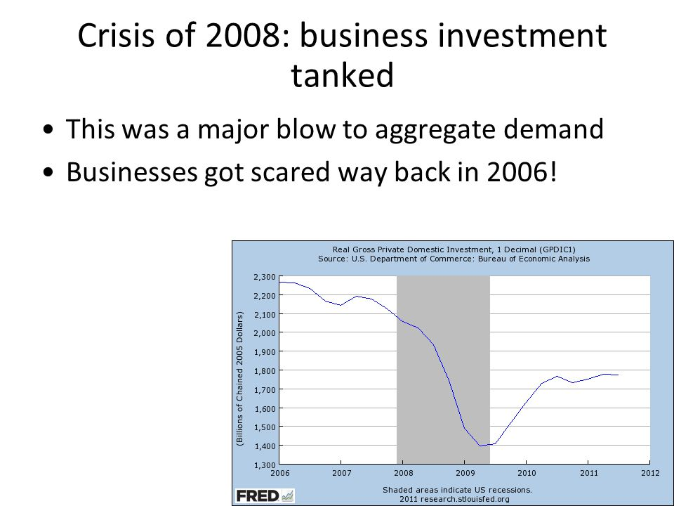 Crisis of 2008: business investment tanked