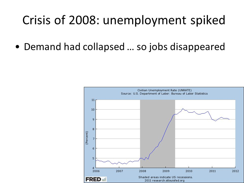Crisis of 2008: unemployment spiked