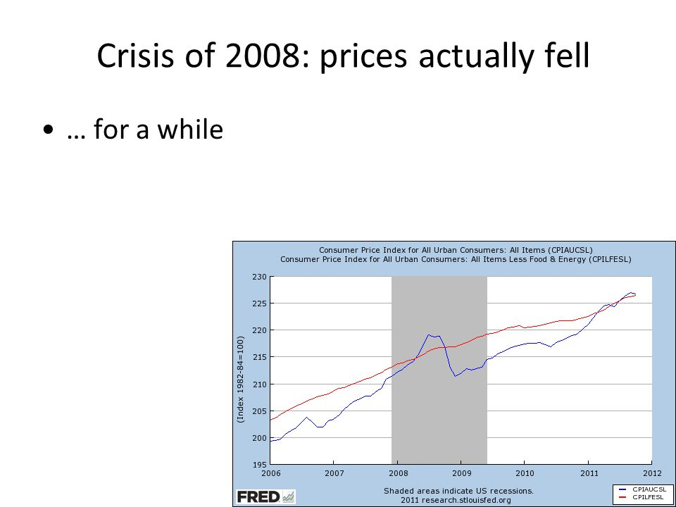 Crisis of 2008: prices actually fell