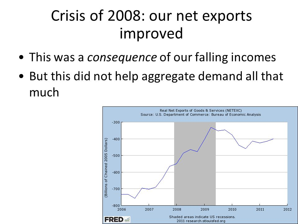 Crisis of 2008: our net exports improved