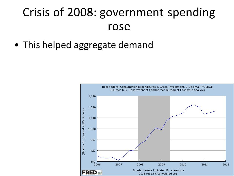 Crisis of 2008: government spending rose