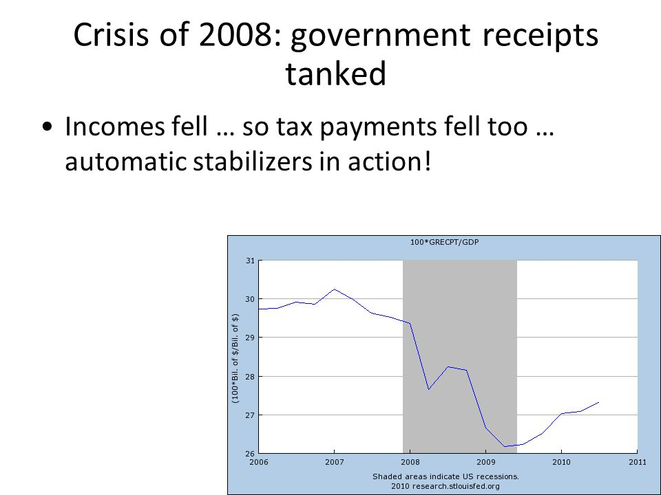 Crisis of 2008: government receipts tanked