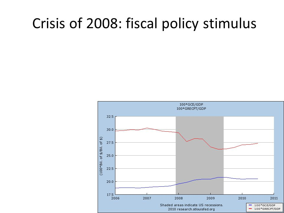 Crisis of 2008: fiscal policy stimulus
