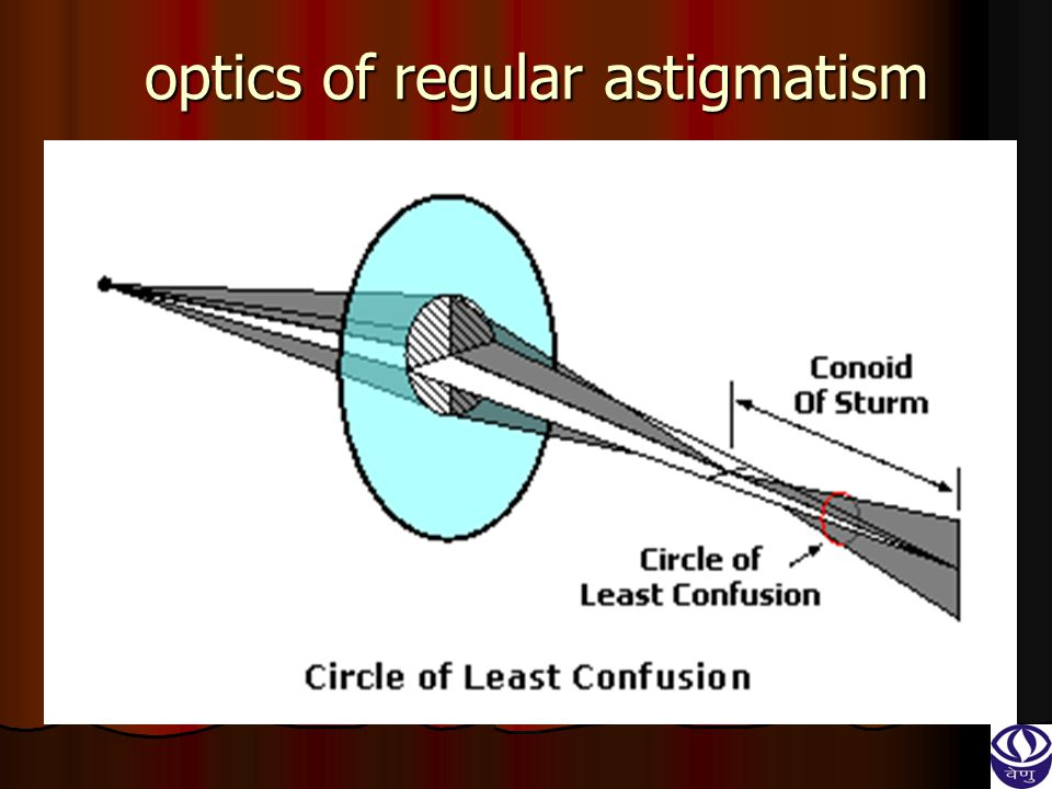 optics of regular astigmatism
